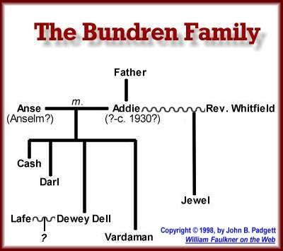 wfotw the bundren family genealogy